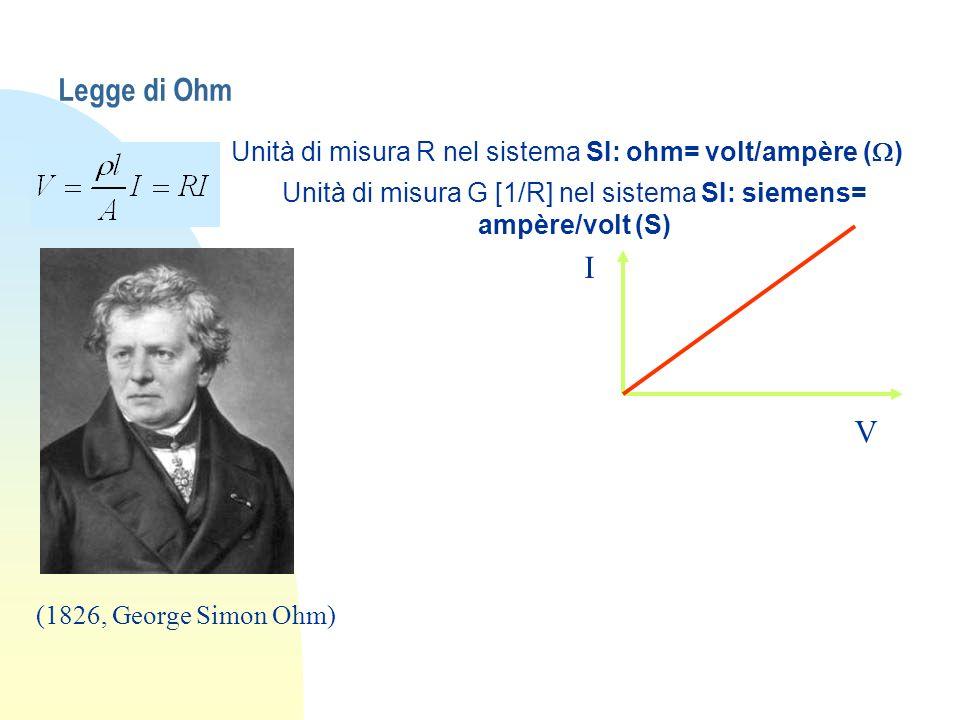 Legge di Ohm Unità di misura R nel sistema SI: ohm= volt/ampère (W) Unità di misura G [1/R] nel sistema SI: siemens= ampère/volt (S)